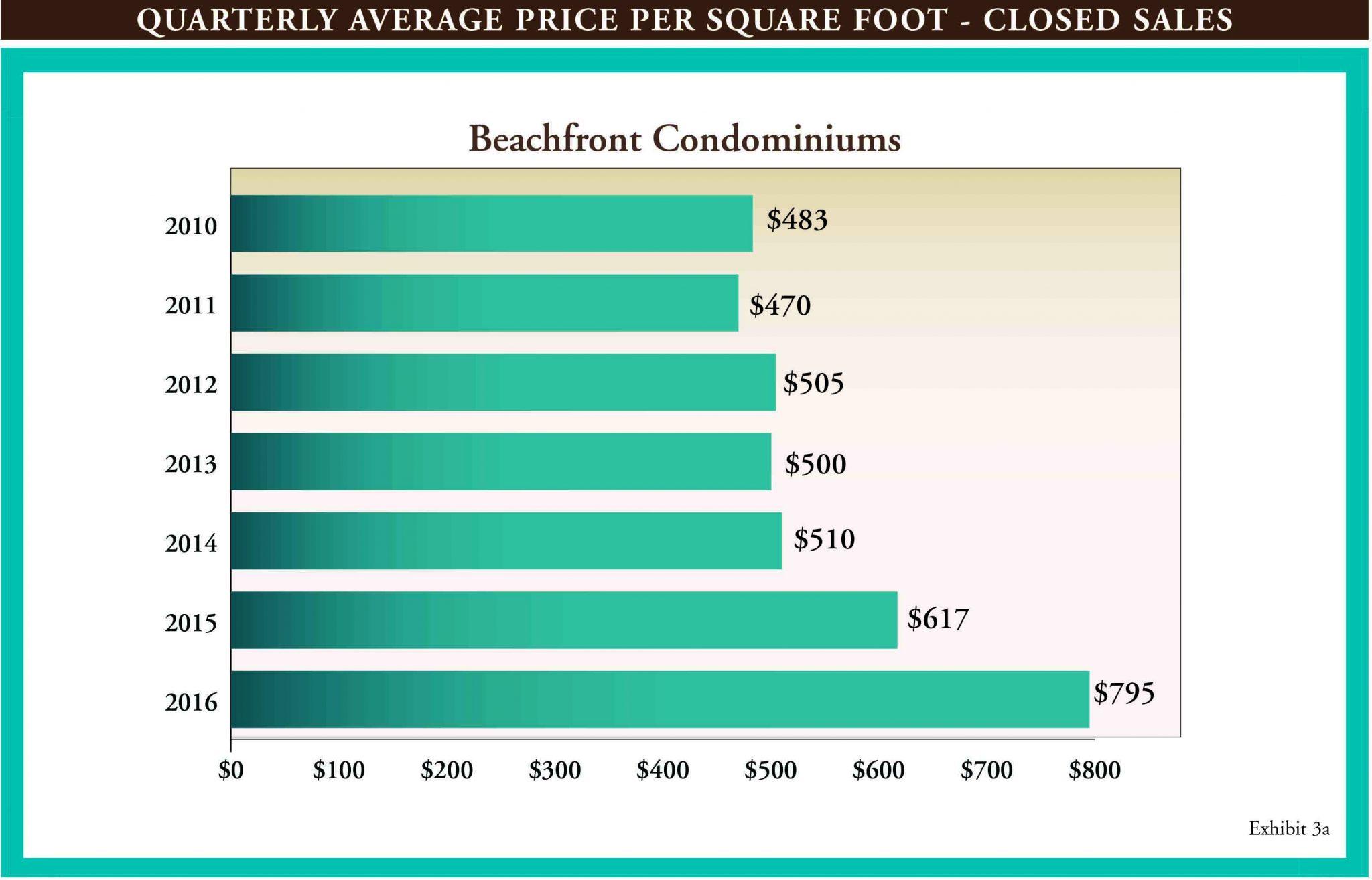 Gulf Shore Blvd Q1 Market Report 2016.indd
