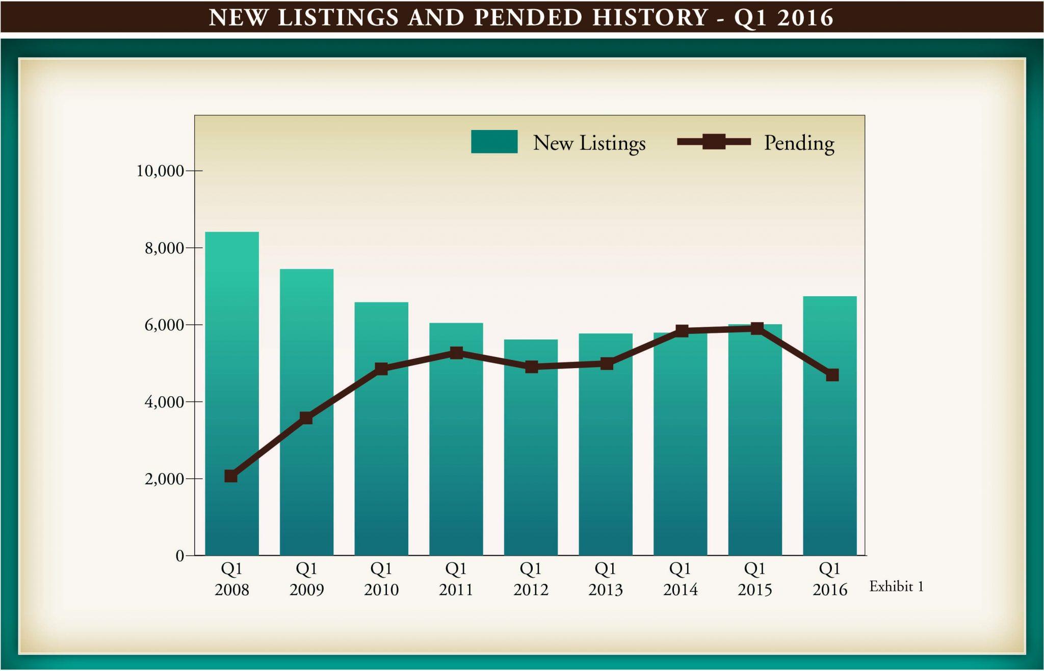 Market Report Q1 2016.indd